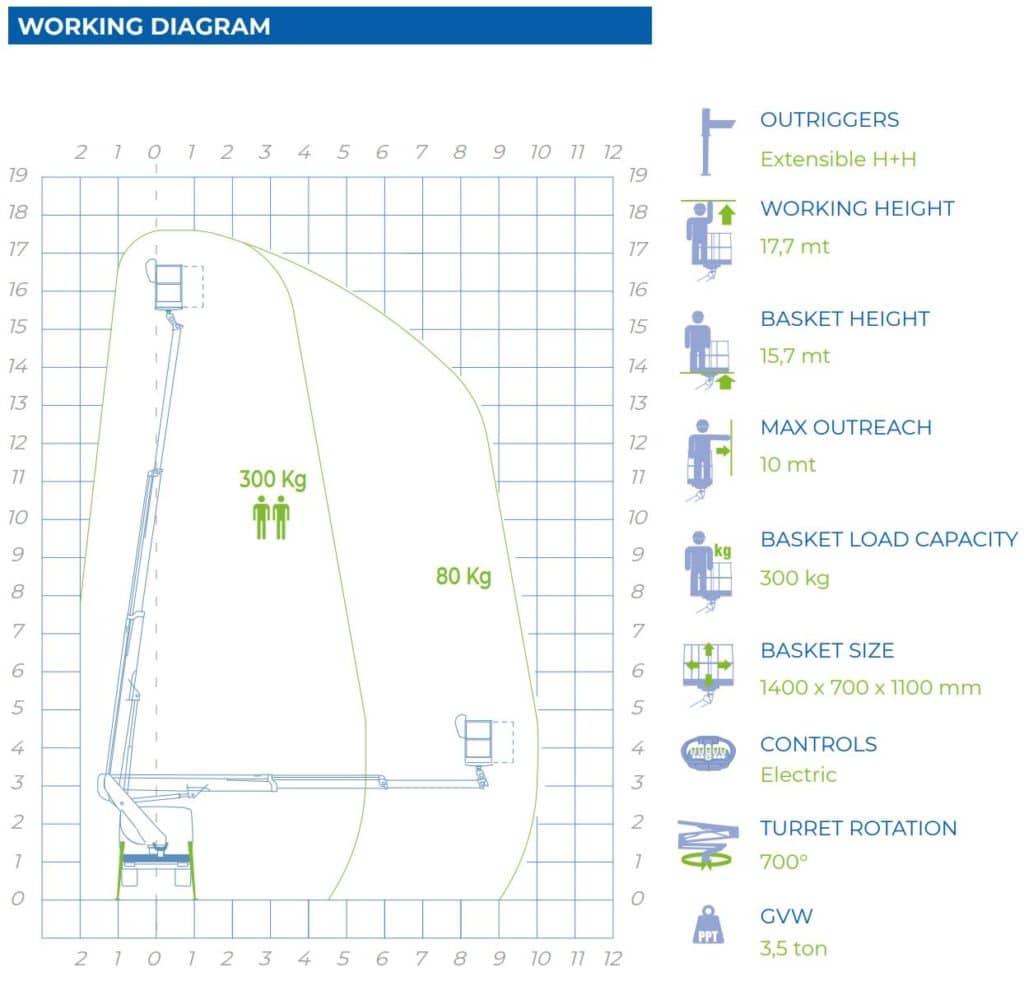 Telescopic aerial platform 18T working diagram
